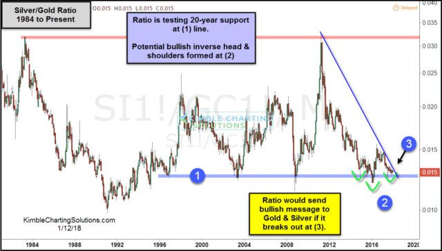 Silver/Gold ratio.