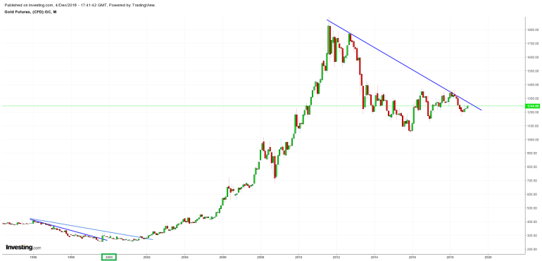 Long Term Gold Chart (Monthly)