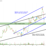 Irving Resources (Daily)