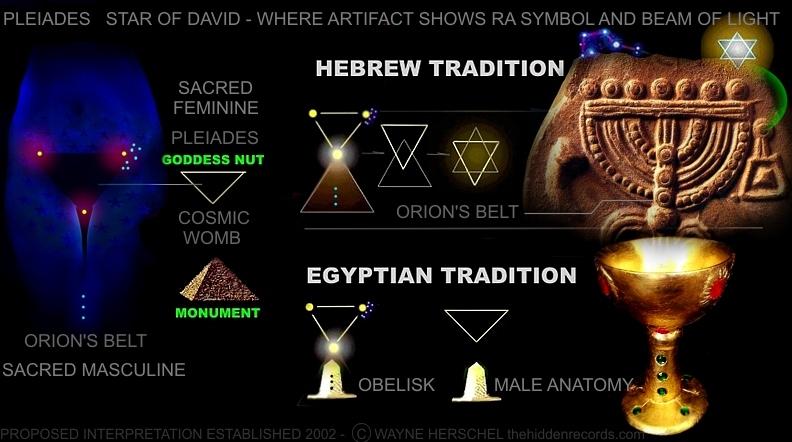 Sacred feminine Ra symbol Nut circumpunct
