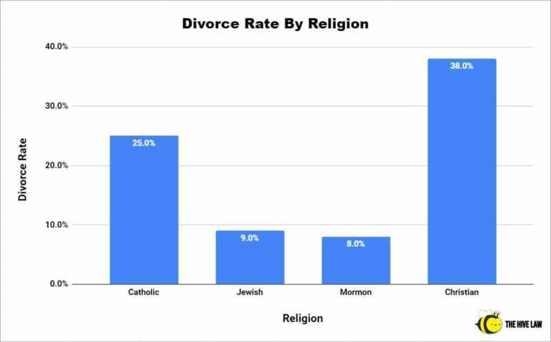 Divorce Rate By Religion - Catholic Divorce Rate - Jewish Divorce Rate - Mormon Divorce Rate - Christian Divorce Rate