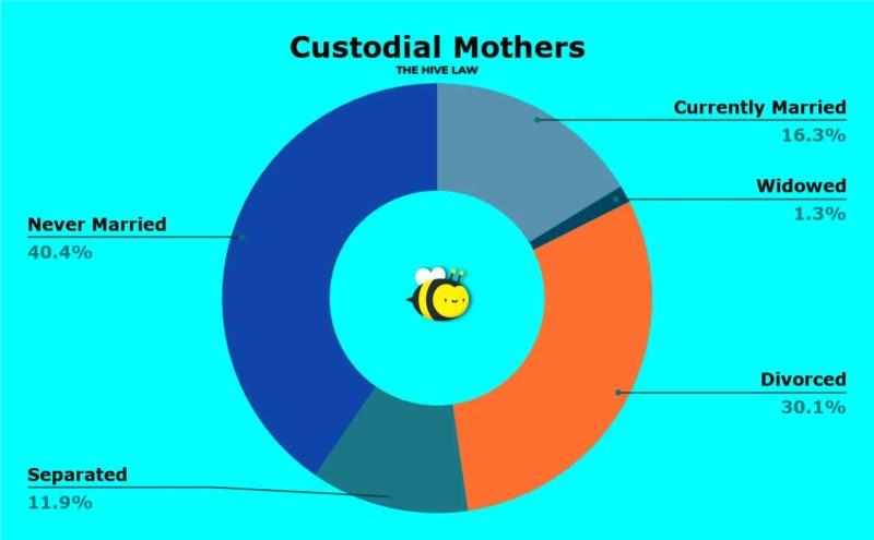 Fathers Getting Child Custody - Child Custody Stats - Mother vs Father Custody Statistics - Custody Statistics