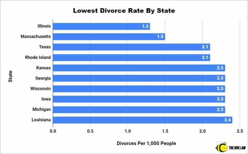 Lowest Divorce Rate By State - Divorce Rate In America - Divorce Statistics - Divorce Rate In US - Divorce Rate Statistics - Rate Of Divorces