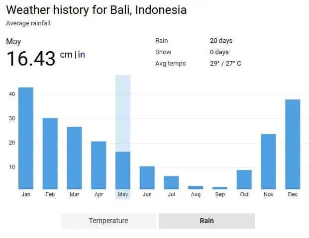 Bali Rainfall chart