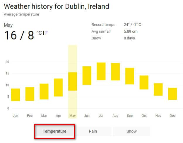 Weather in Ireland