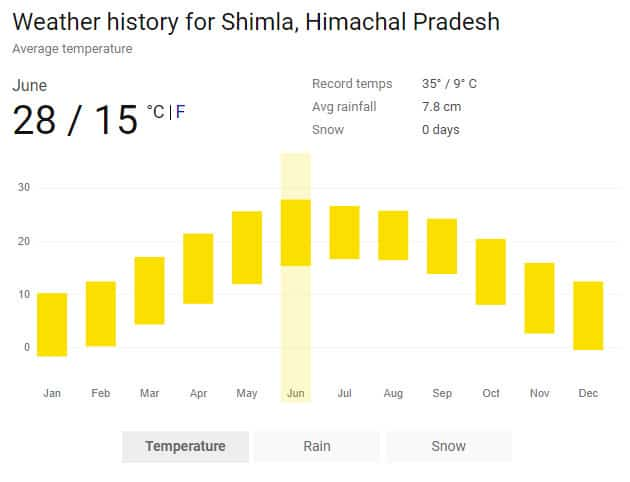 Weather history for Shimla