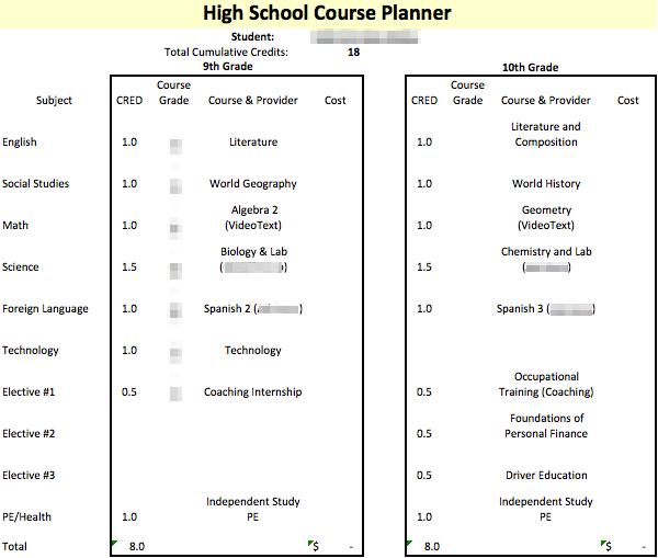 High School Homeschooling: Our 10th Grade Plan