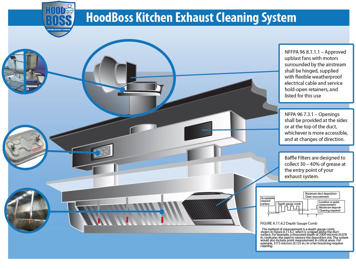 Best Kitchen Gallery: Kitchen Exhaust System Diagram of Grease Duct Kitchen Hood Design on rachelxblog.com