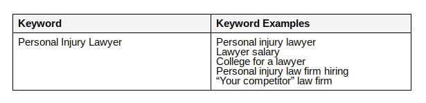"""Examples of broad match searches involving """"personal injury lawyer"""" as a keyword."""