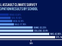 Participation in the Georgetown Sexual Assault and Misconduct Climate Survey by school as of Jan. 28.