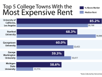 MAGGIE YIN/THE HOYA A study found Georgetown has the third highest rent for off-campus housing compared to the market-rate rent in the metropolitan area.