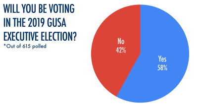 ILLUSTRATIONS BY EMILY SHAMBAUGH/THE HOYA | Students ranked sexual assault policy as the most important issue in today's election in a Wednesday night poll by The Hoya.