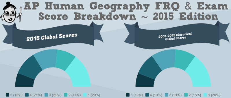 Human Geography Nature And Scope Questions