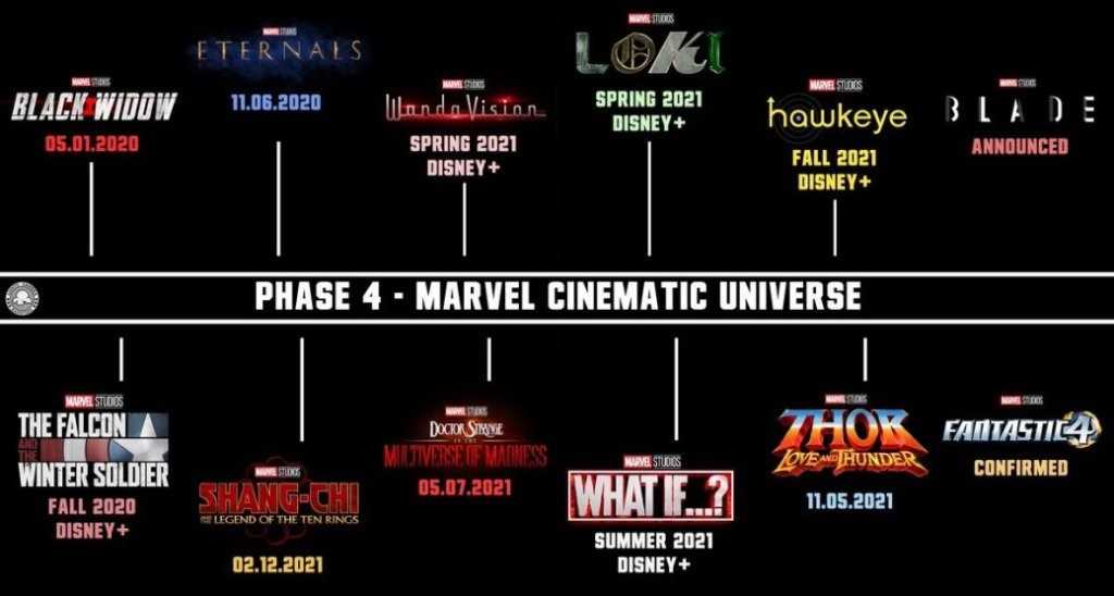 Marvel Studios' Phase 4 Timeline