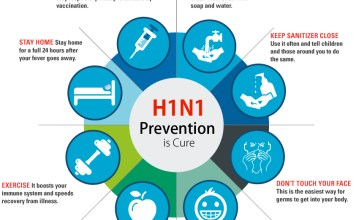 Swine Flu spreading in India