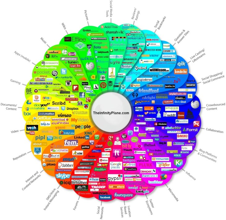 Social Media Pinwheel