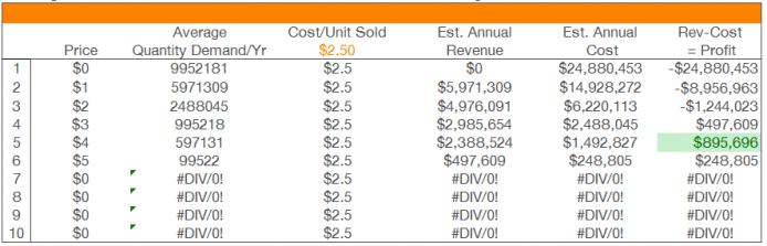 demand and profit optimization table