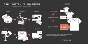 infographic-everlane