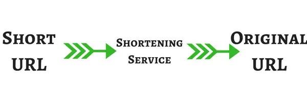 how url shortening works