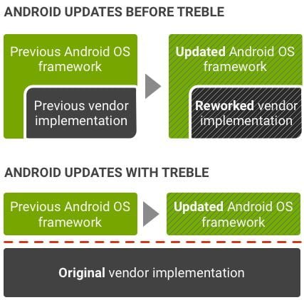 Fast Android Updates