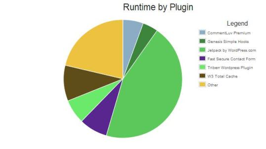 plugin speed