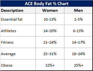How to Measure Body Fat - ACE Body Fat Percentage Chart