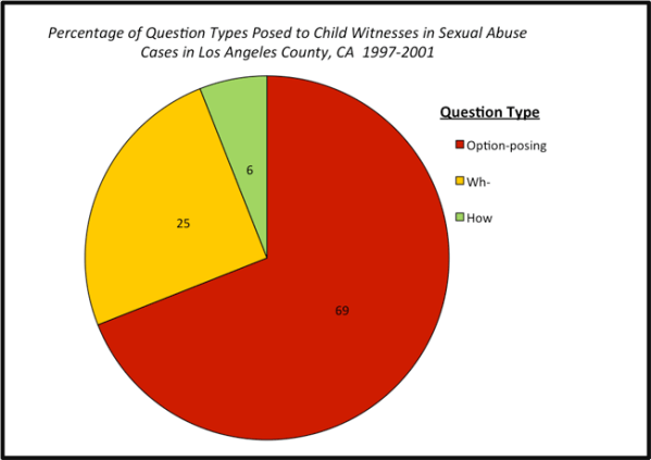 Questioning Child Witnesses