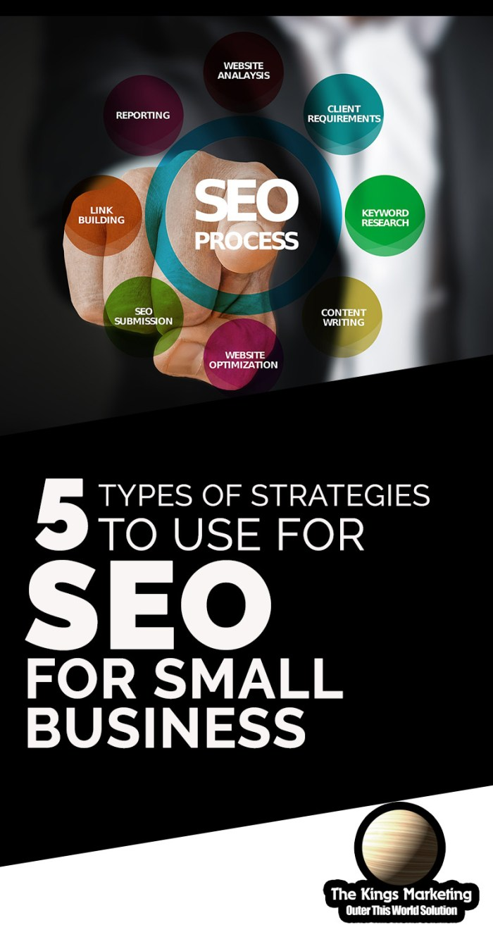 5 Types of Strategies to Use for SEO for Small Business