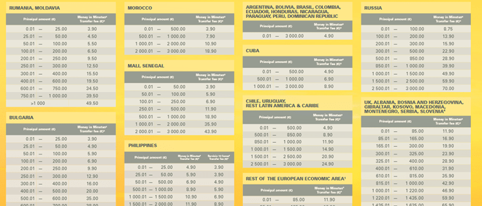 western union money transfer charges