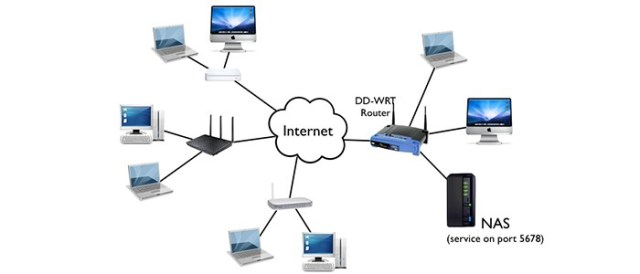 Home Network Set Up