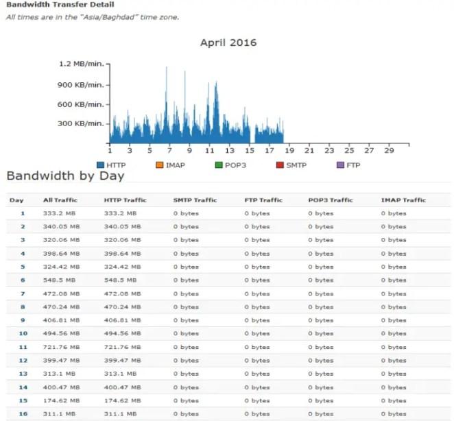 Monthly bandwith usage