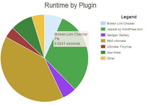 P3 Perfomance Profiler WordPress Plugin Plugins Runtime