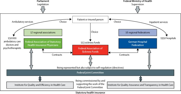 statutory health insurance in germany: a health system shaped135