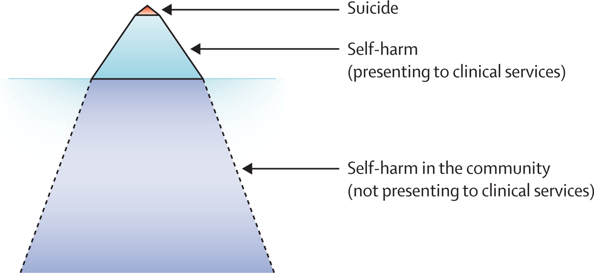 Self Harm And Suicide In Adolescents
