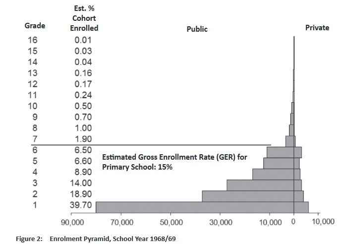 Figure 4: Gross enrolment rate in the RLG areas in 1968/69 (Noonan 2014: 163)