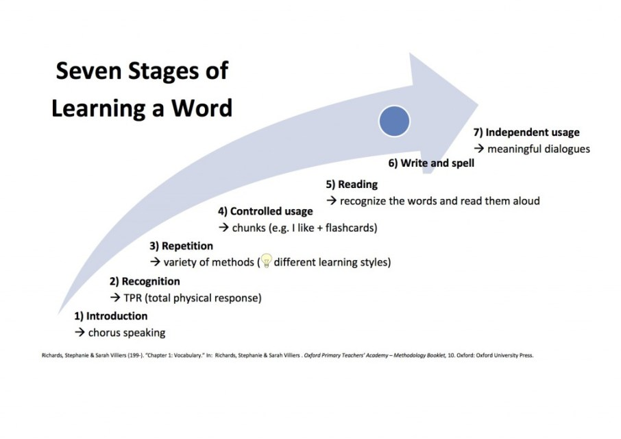 Seven stages of learning a word (our diagramme, based on S. Richards & S. Villiers, Oxford Primary Teachers' Academy - Methodology Booklet)