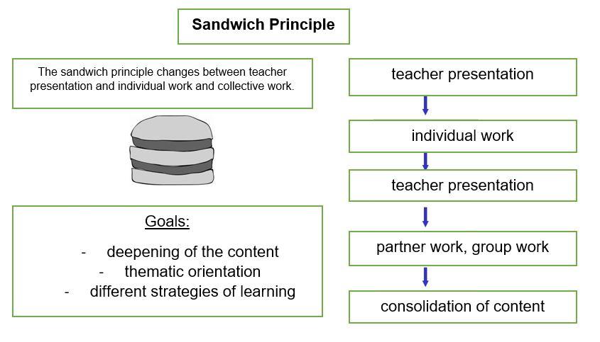The sandwich principle