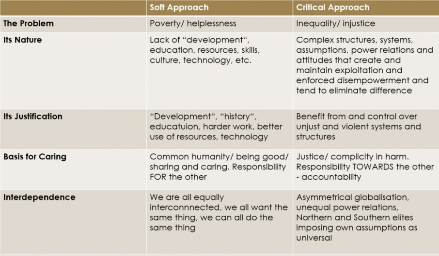 Soft vs. Critical Approach based on Andreotti (2006)