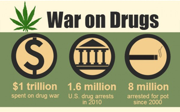War on Drugs or War on Freedom: One Nation's Perception/Deception of Cannabis