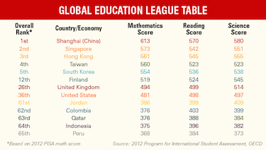 (Shanghai ranks first in math, reading and science among 15 and 16-year-olds in the 2012 Program ffor International Student Assesment (or PISA). The United States ranked 36th, performing below the OECD average in mathematics with 481 points, and a score indistinguishable from the average for reading and science.)