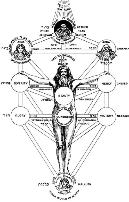 Luciferianism