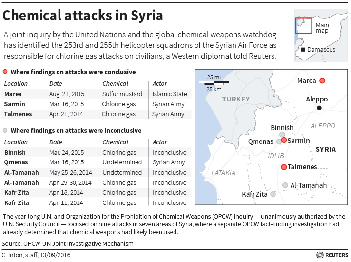 the chemical weaponry in the syria and the united states intervention