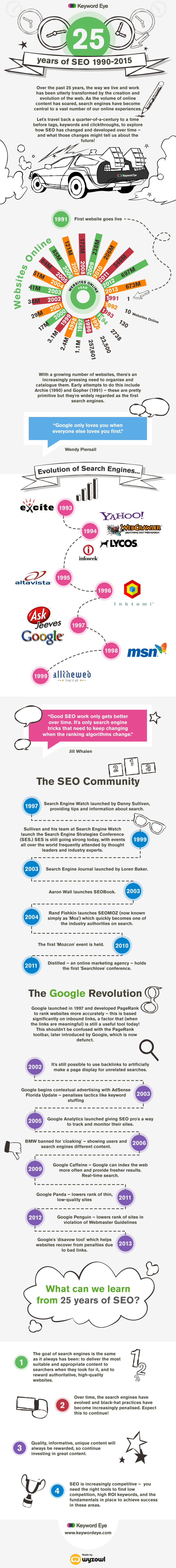 25 Years of SEO