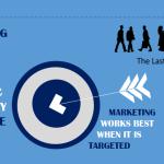Business Growth Through Facebook