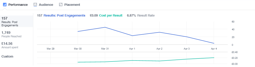 Facebook Ads Measuring Your Performance 2