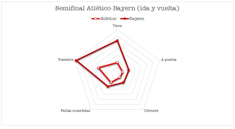 Atlético - Bayern