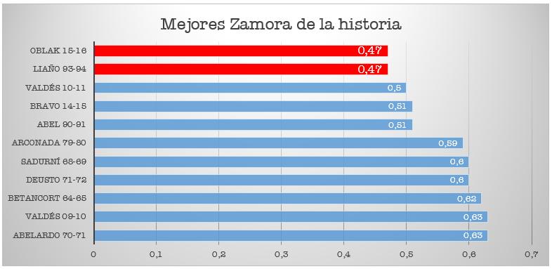 Mejores Zamora