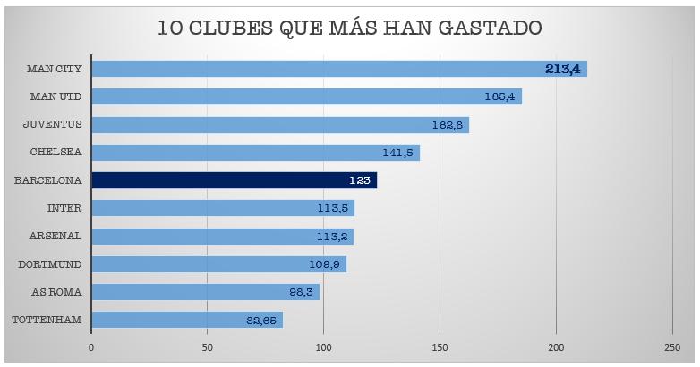 Clubes con más gasto