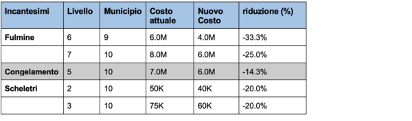 image 2 - Riduzione dei costi nell'aggiornamento primaverile 2020 su Clash of Clans