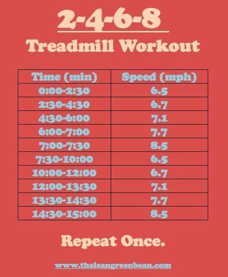 2-4-6-8 Treadmill Workout